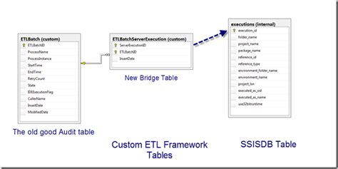 Ssis 2012 And My Old Etl Framework