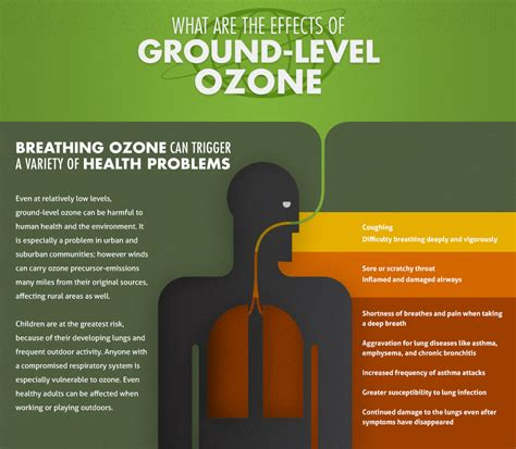 What Is Ground Level Ozone Air Central Texas
