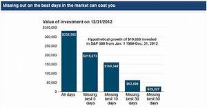 Missing The Best Days In The Market - Business Insider
