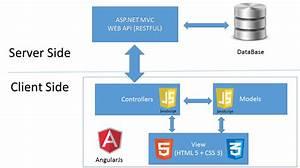 Web Blog  Angularjs   Create A Web Site Using Angularjs