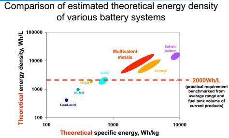 improved lithium ion solid state lithium ion  lithium sulphur batteries nextbigfuturecom