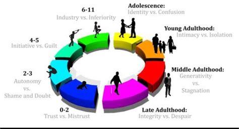 coun psychosocial development process proof reading