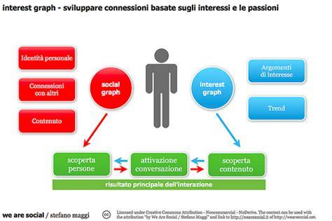 amazonia si鑒e social interest graph connettere le persone grazie alle loro passioni trend we are social italia