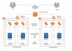 How To Create An Aws Architecture Diagram In Visio