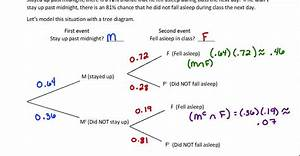 Conditional Probability With Tree Diagrams