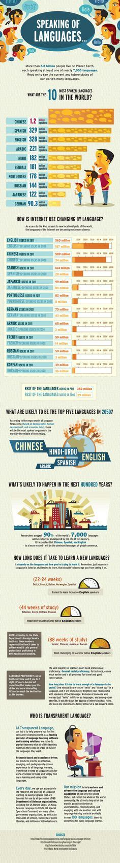 1000 about foreign language on foreign languages world languages and language