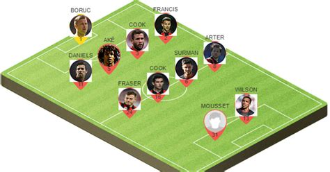 Picking the Best Potential Bournemouth Lineup to Face ...