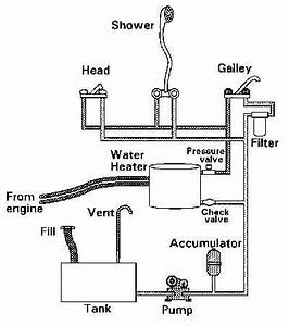 Marine Plumbing Systems- Annapolis Md