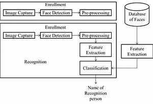 Architecture Of Automated Attendance Management System