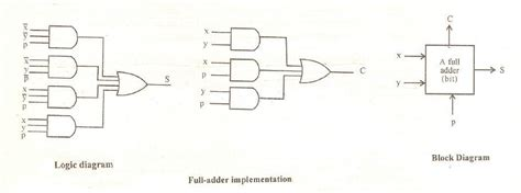 Bit Adder Subtractor Circuit Block Diagram Jun