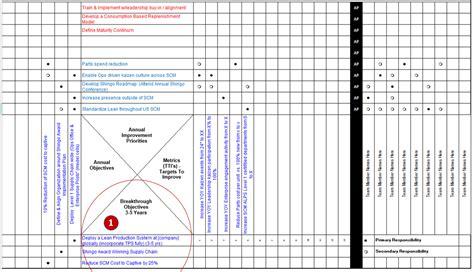 hoshin kanri  matrix template  lean policy deployment