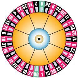 American Roulette Wheel Layout