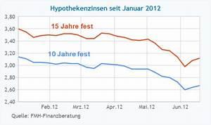 Aktuelle Hypothekenzinsen Entwicklung : bank r t zum hypotheken abschluss dann pr fen sie genau ~ Frokenaadalensverden.com Haus und Dekorationen