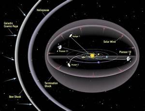 Heliopause Heliosheath Dark Star Interaction IBEX Voyager ...