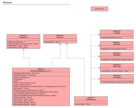uml diagrams documentation openmrs wiki