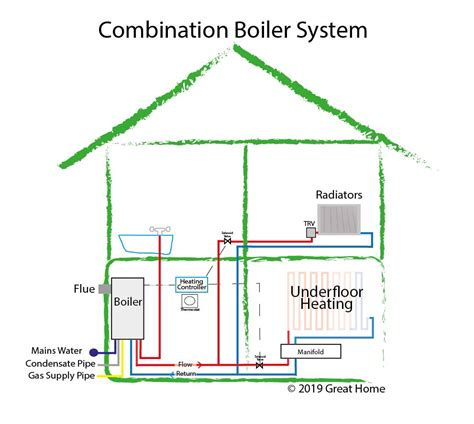 Heat System Diagram by Guide To Central Heating Systems Combi Boiler System