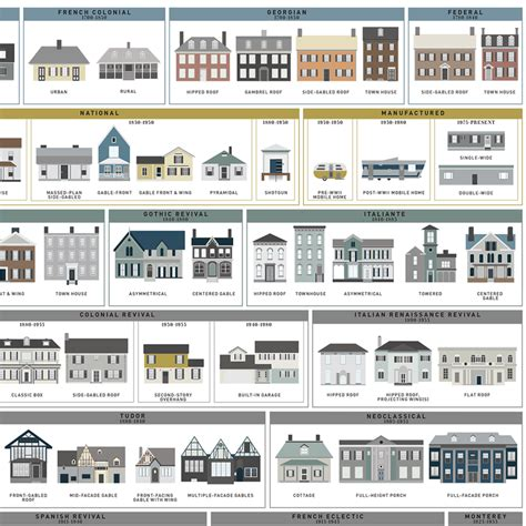 The Schematic of Structures in 2020 American houses
