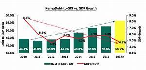 Kenya's Public Debt, Should We Be Concerned? | Cytonn Report