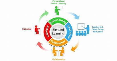 Blended Learning Pedagogy Aprendizagem Ativa Classroom Education