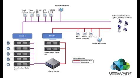 migrating from vmware to openstack pt 2 create diagram