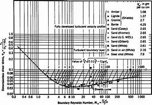 Shields Diagram  Dimensionless Critical Shear Stress