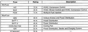 2000 Cavalier Fuse Box Diagram : 2000 chevy cavalier engine will not turn over lost power ~ A.2002-acura-tl-radio.info Haus und Dekorationen