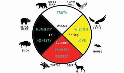 Teachings Grandfather Seven Wheel Medicine Animals Circle