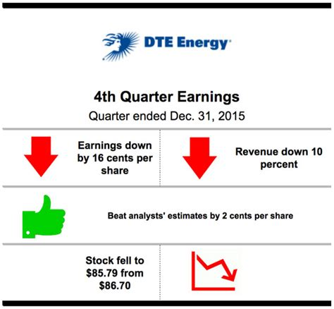 dte energy phone number dte energy profits but top forecasts medill