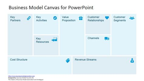 Canvas Key Activities Template Ppt by Business Model Canvas Template For Powerpoint Slidemodel