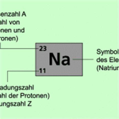 ordnungszahl und massenzahl  chemie schuelerlexikon