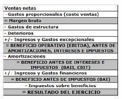 What Is The Amortization Formula Tema 9 Baii Bai Beneficio Neto Y Ebidta