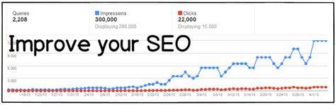 increase seo improve seo how we increased our search traffic by 2600