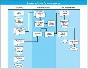 Solved  Payroll Flowchart Analysis Discuss The Risks