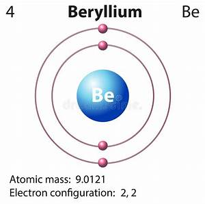 Diagram Representation Of The Element Beryllium Stock Vector