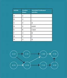 Aon Diagram Template  Pert Chart  Pert  Perttemplates