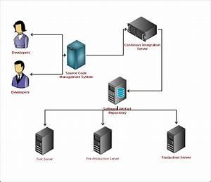 Continuous Deployment Diagram - Km  Software Development