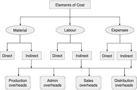 elements  cost cost accounting  images cost