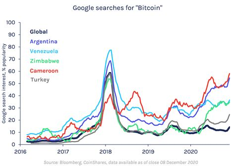 Expectations for the future are even more upbeat. CoinShares Research | Bitcoin in 2021 | Outlook and Challenges