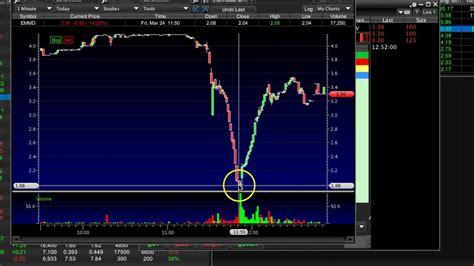il pattern dello short squeeze nelle penny stocks