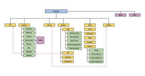 Site Map Diagram  Wiring Diagram