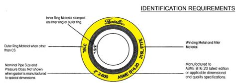 Spiral Wound Gaskets Flexitallic Metal Gaskets