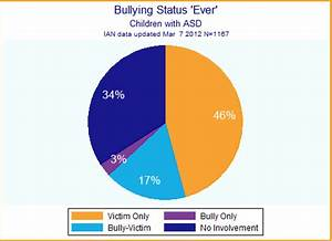 IAN Research Report: Bullying and Children with ASD ...