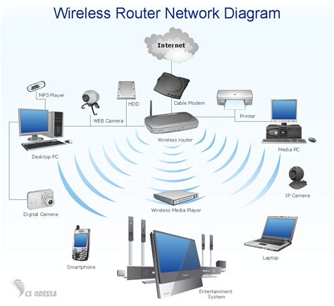 Home Area Network Quickly Create High Quality