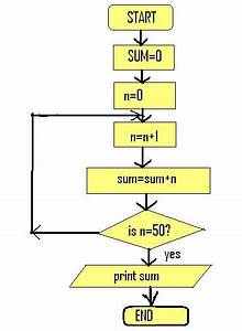 Let Us See C Language  Flowchart To Find The Sum Of First