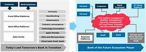 Why Core Banking Transformation  - Bpi