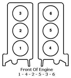 solved what is the firing order for jaguar s types 2000 fixya