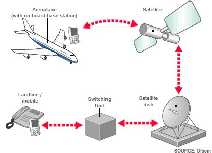 how do phones work news technology europe clears mobiles on aircraft