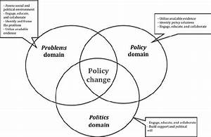 Framework For Advancing Policy  System  And Environmental