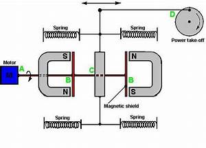 Mri Magnetic Shielding Diagram