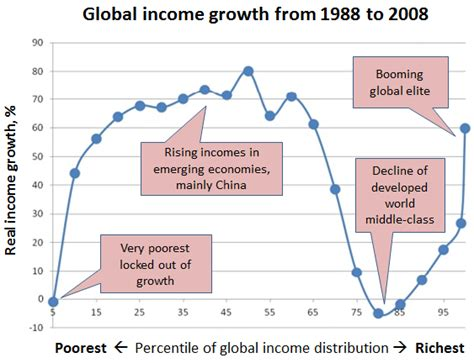 bureau of economics analysis derek thompson the of globalization in 1 graph